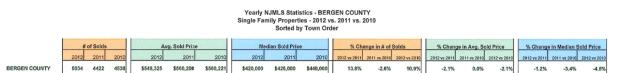 2012_bergen_county_stats