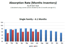 Single_Family_Absorption_Rate