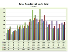 Total_Residential_Units_Sold_July_2013