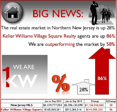 Keller Williams Village Square Realty is # 1